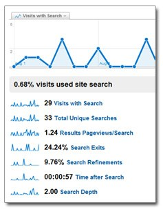 Google Analytics e a busca dentro do seu Plone Site